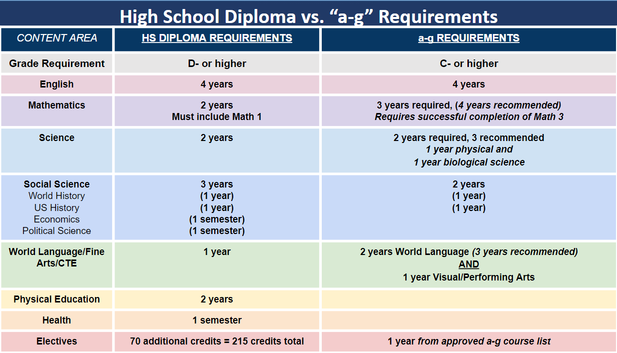 Graduation requirements/ a-g requirements