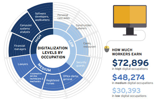 Digitalization levels graphic