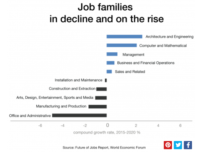 Job Families graph