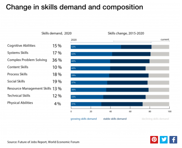 Change in skills graph